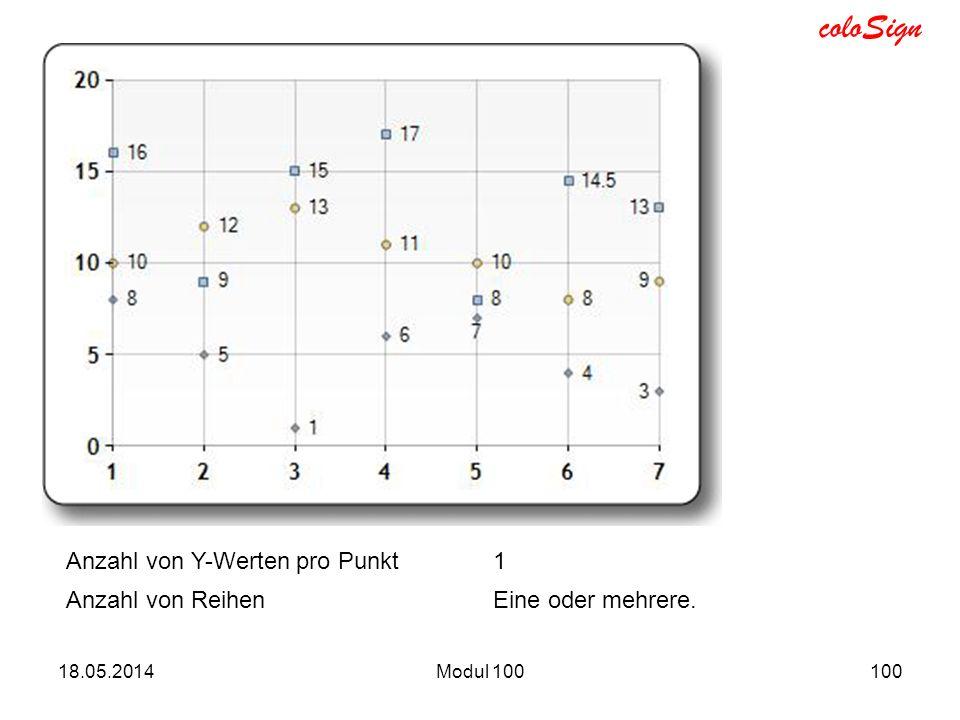 Anzahl von Y-Werten pro Punkt 1 Anzahl von Reihen Eine oder mehrere.