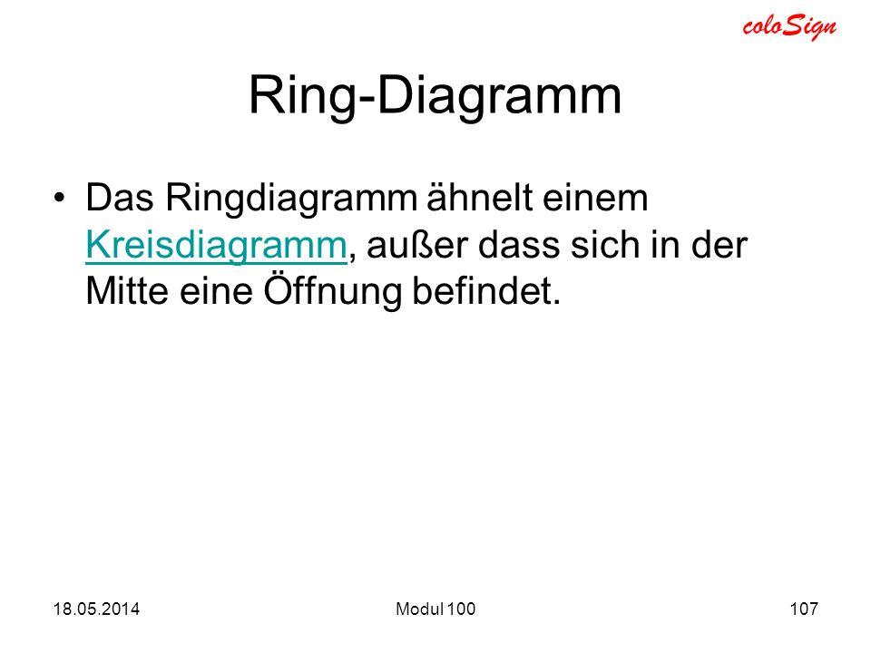 Ring-Diagramm Das Ringdiagramm ähnelt einem Kreisdiagramm, außer dass sich in der Mitte eine Öffnung befindet.