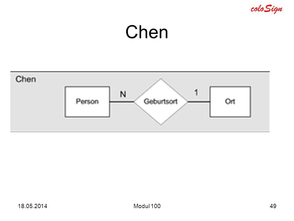 Chen 31.03.2017 Modul 100