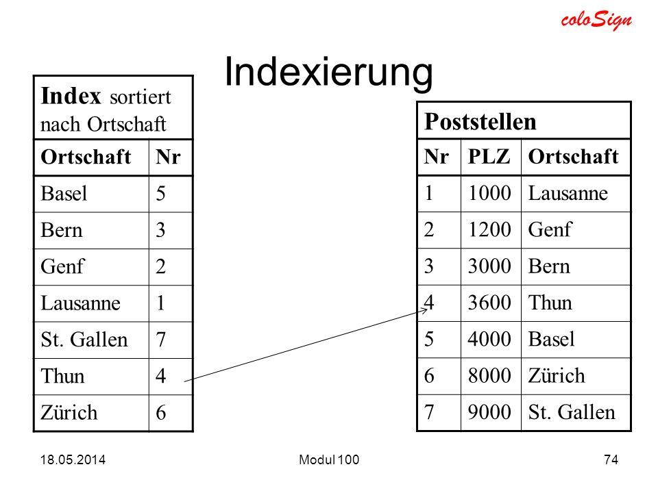 Indexierung Index sortiert nach Ortschaft Poststellen Ortschaft Nr