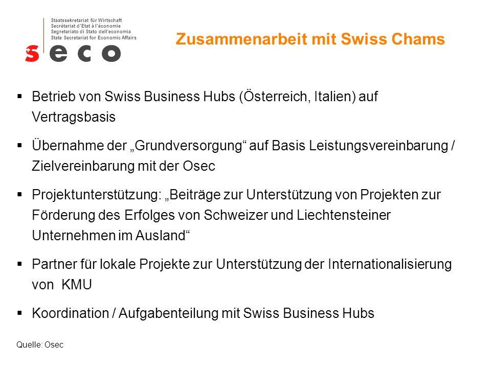 Zusammenarbeit mit Swiss Chams