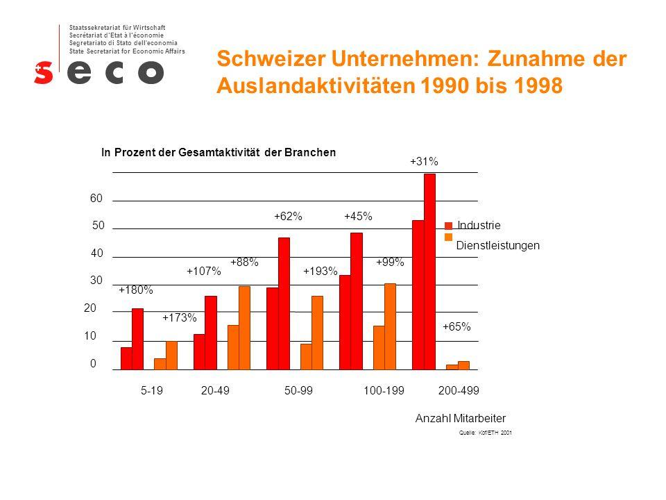 Schweizer Unternehmen: Zunahme der Auslandaktivitäten 1990 bis 1998