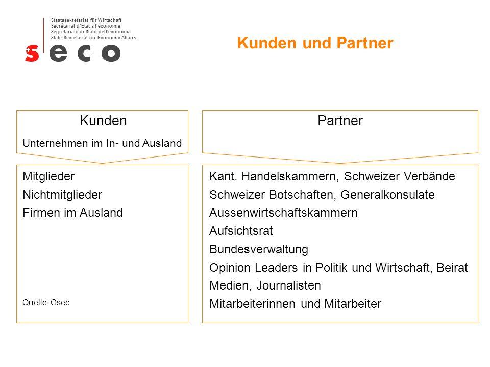 Kunden und Partner Kunden Partner Mitglieder Nichtmitglieder