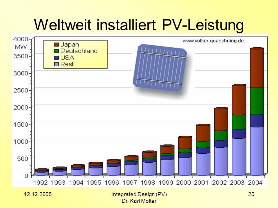 Weltweit installiert PV-Leistung