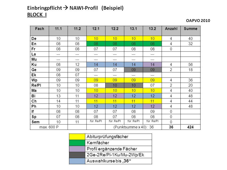 Einbringpflicht  NAWI-Profil (Beispiel) BLOCK I OAPVO 2010