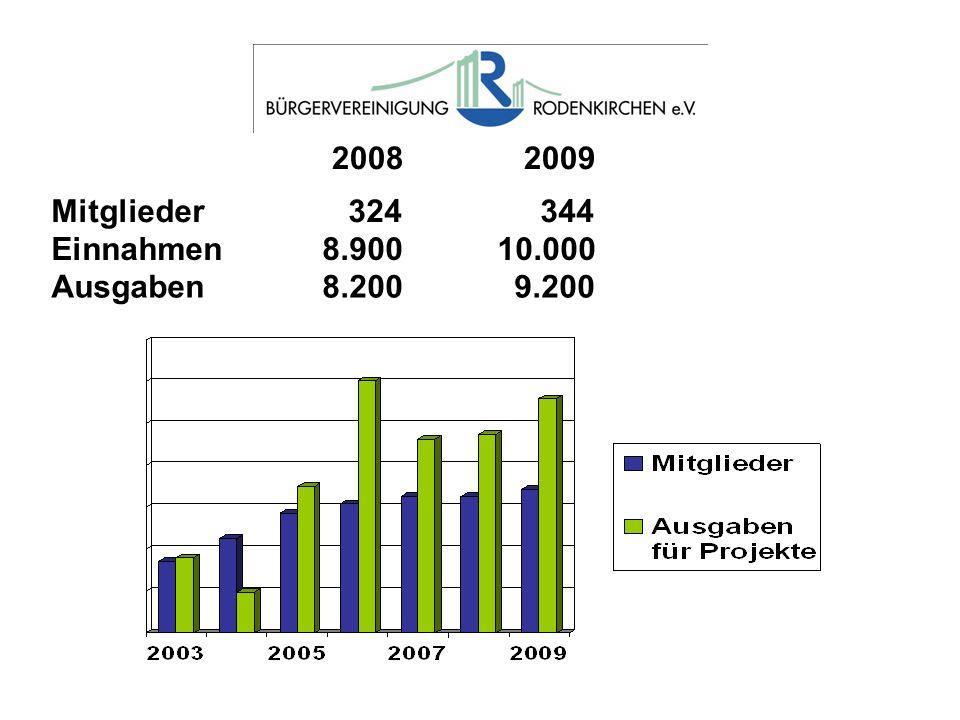 2008 2009 Mitglieder 324 344. Einnahmen 8.900 10.000.