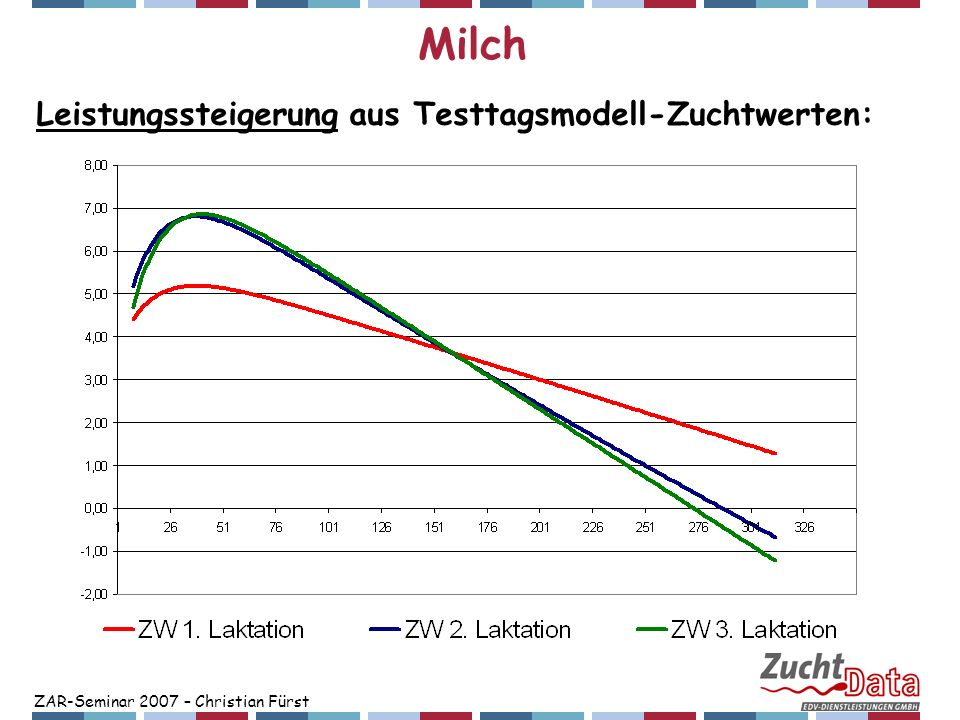 Milch Leistungssteigerung aus Testtagsmodell-Zuchtwerten: