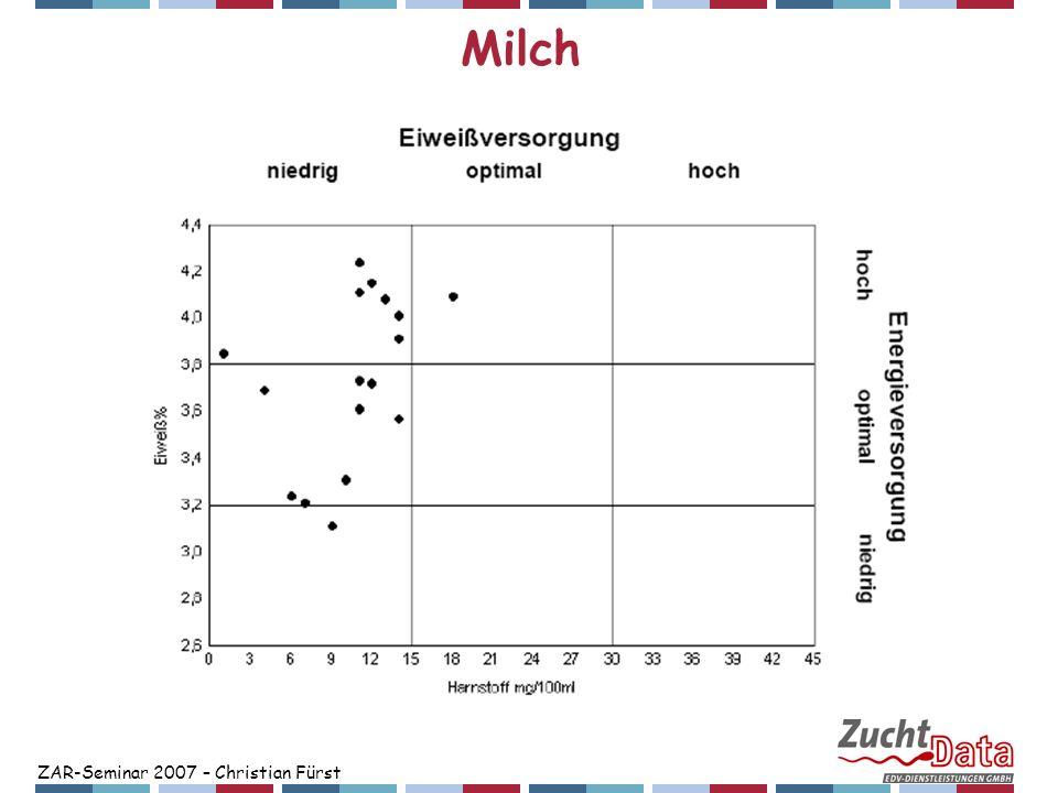 Milch ZAR-Seminar 2007 – Christian Fürst