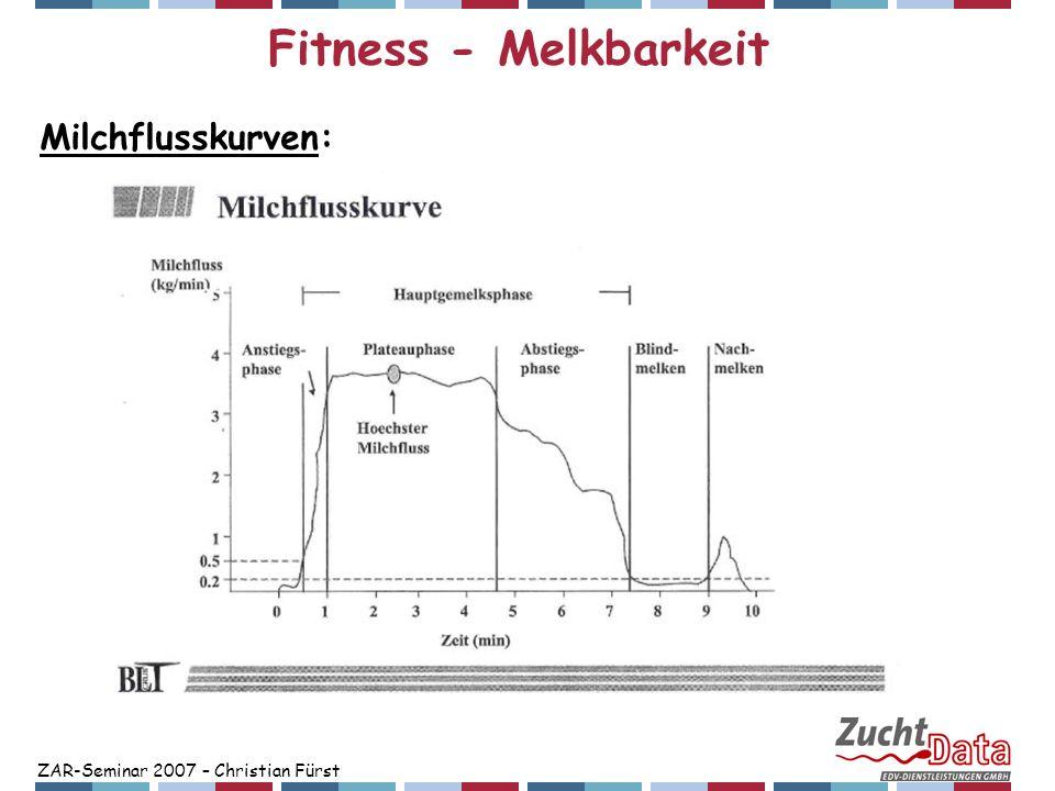 Fitness - Melkbarkeit Milchflusskurven:
