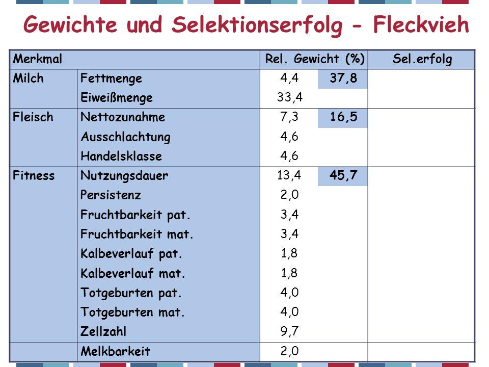Gewichte und Selektionserfolg - Fleckvieh