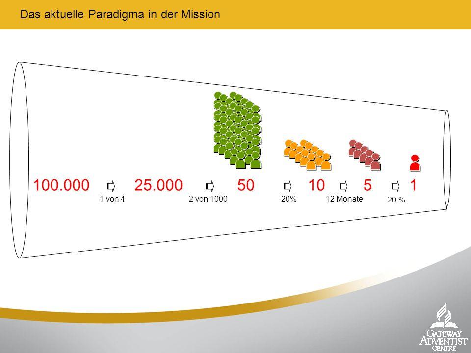 100.000 25.000 50 10 5 1 Das aktuelle Paradigma in der Mission 1 von 4