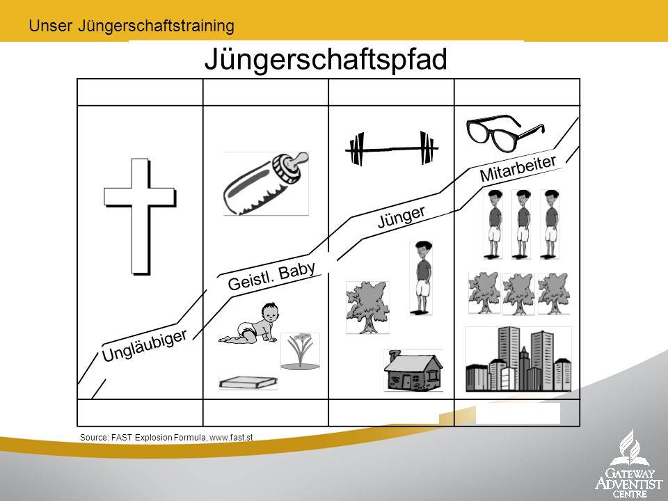 Jüngerschaftspfad Unser Jüngerschaftstraining Mitarbeiter Jünger