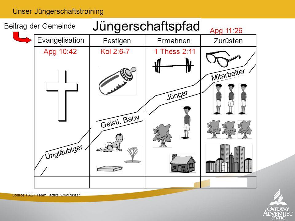 Jüngerschaftspfad Unser Jüngerschaftstraining Beitrag der Gemeinde