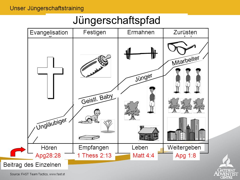 Jüngerschaftspfad Unser Jüngerschaftstraining Evangelisation Festigen