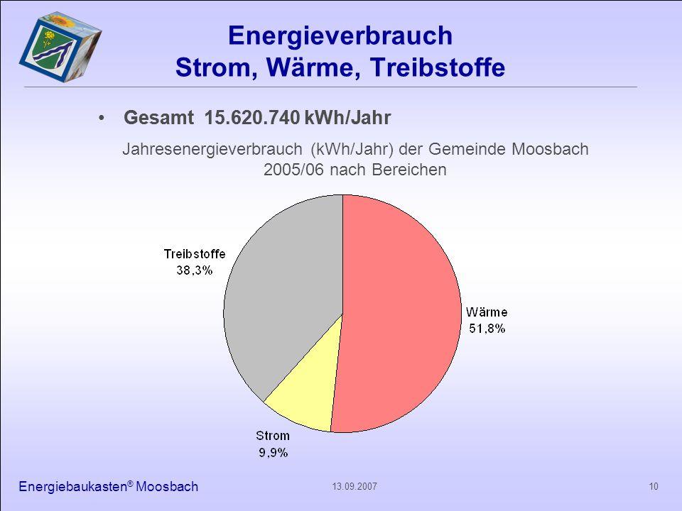 Energieverbrauch Strom, Wärme, Treibstoffe