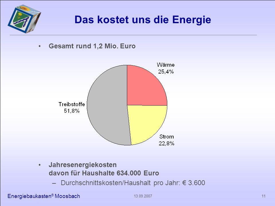 Das kostet uns die Energie