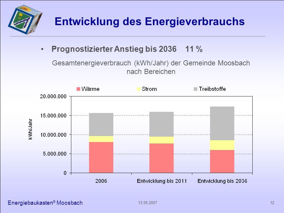 Entwicklung des Energieverbrauchs
