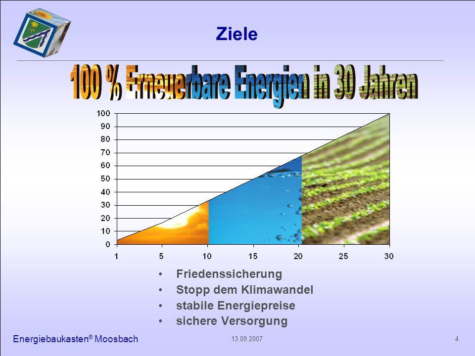 100 % Erneuerbare Energien in 30 Jahren