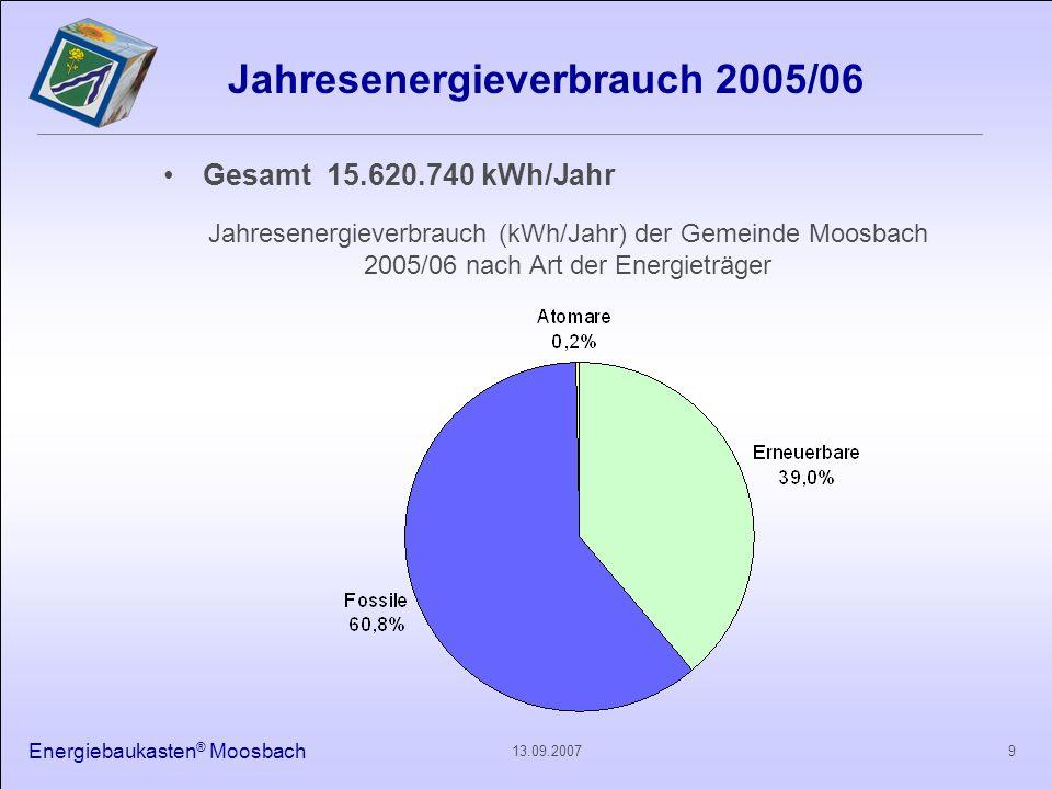 Jahresenergieverbrauch 2005/06