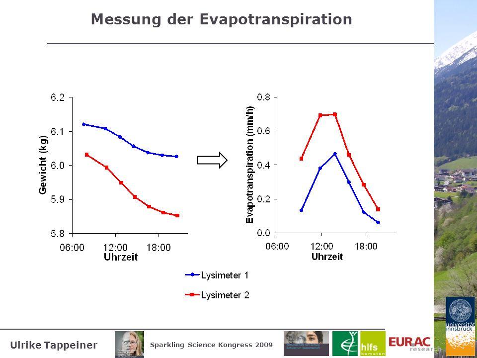 Messung der Evapotranspiration