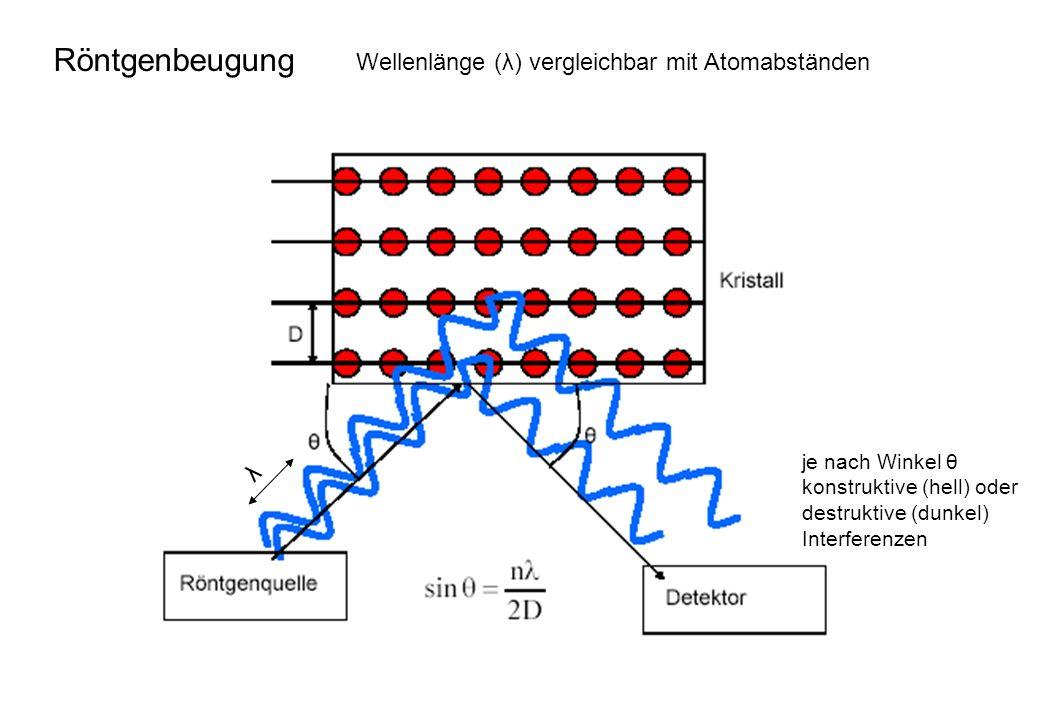 Röntgenbeugung Wellenlänge (λ) vergleichbar mit Atomabständen λ