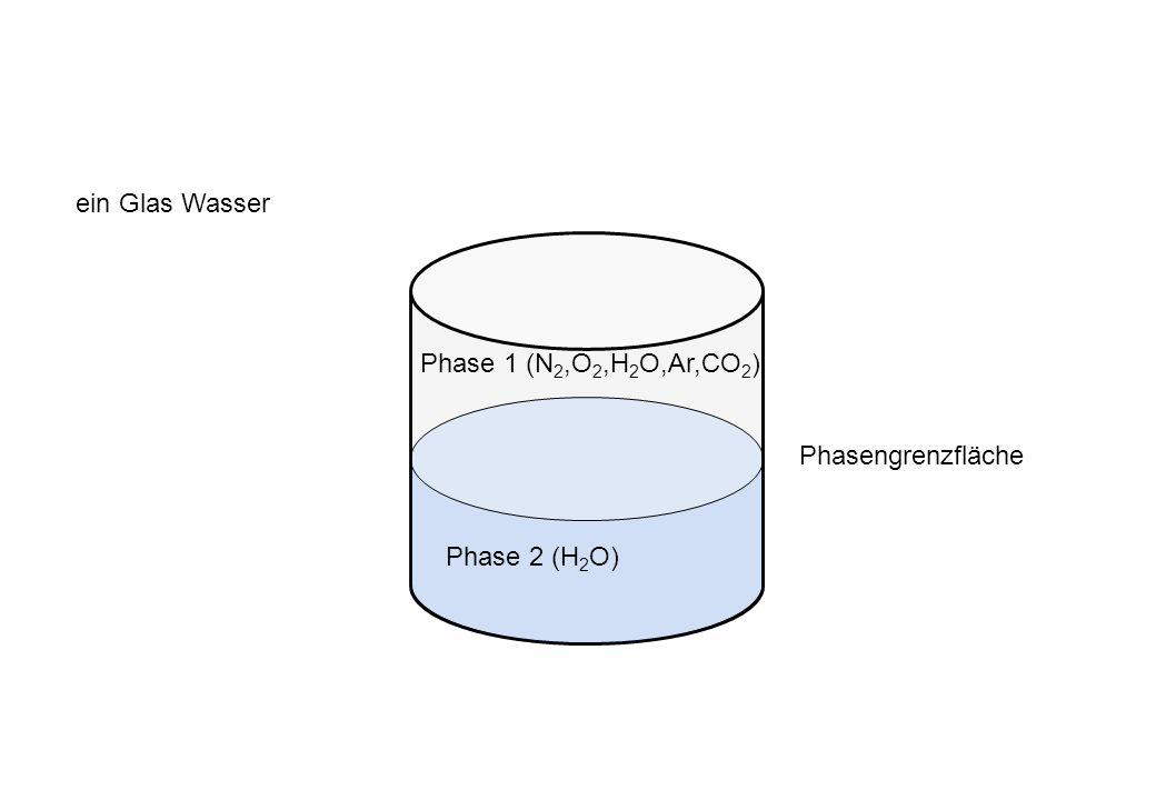 ein Glas Wasser Phase 1 (N2,O2,H2O,Ar,CO2) Phasengrenzfläche Phase 2 (H2O)