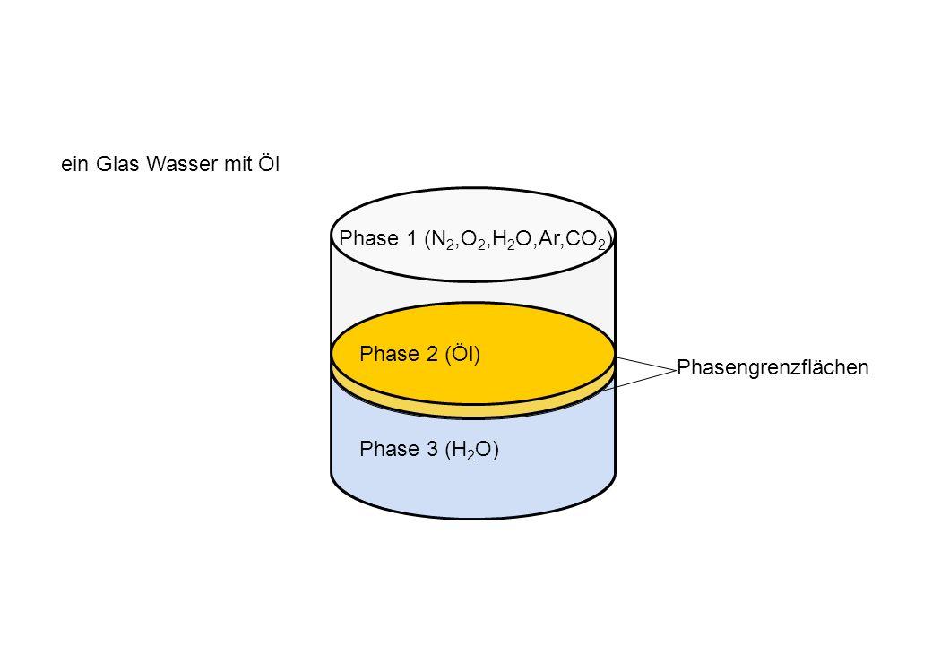 ein Glas Wasser mit Öl Phase 1 (N2,O2,H2O,Ar,CO2) Phase 2 (Öl) Phasengrenzflächen Phase 3 (H2O)