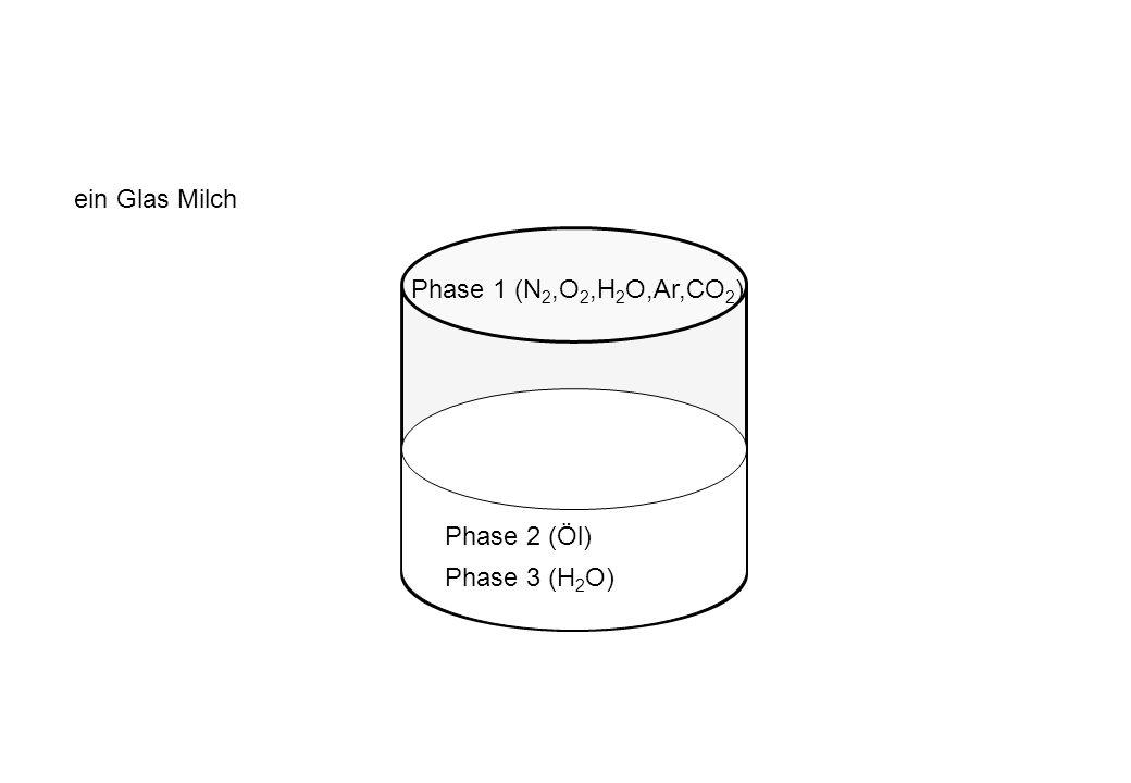 ein Glas Milch Phase 1 (N2,O2,H2O,Ar,CO2) Phase 2 (Öl) Phase 3 (H2O)