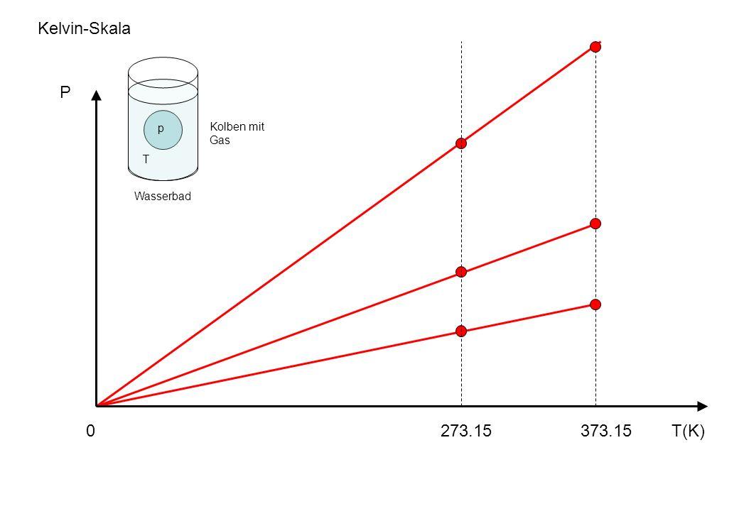 Kelvin-Skala P p T Kolben mit Gas Wasserbad 273.15 373.15 T(K)