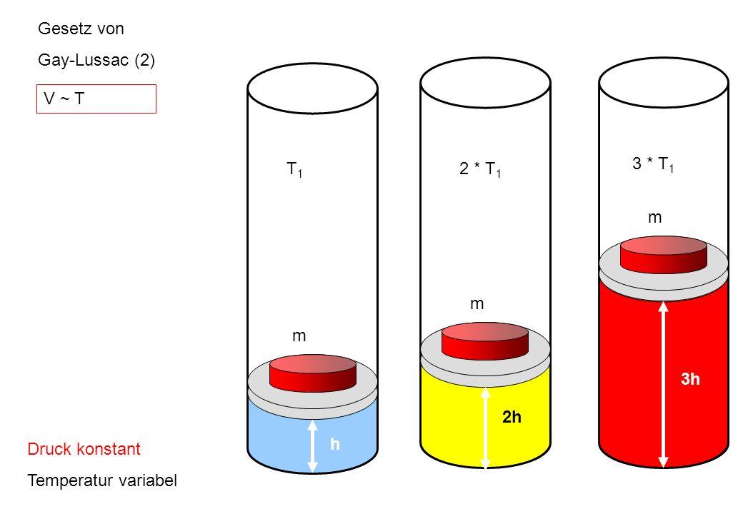 Gesetz von Gay-Lussac (2) m 2h 2 * T1 3h m 3 * T1 m h T1 V ~ T Druck konstant Temperatur variabel