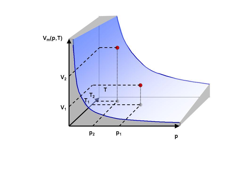 Vm(p,T) V2 T T2 T1 V1 p2 p1 p