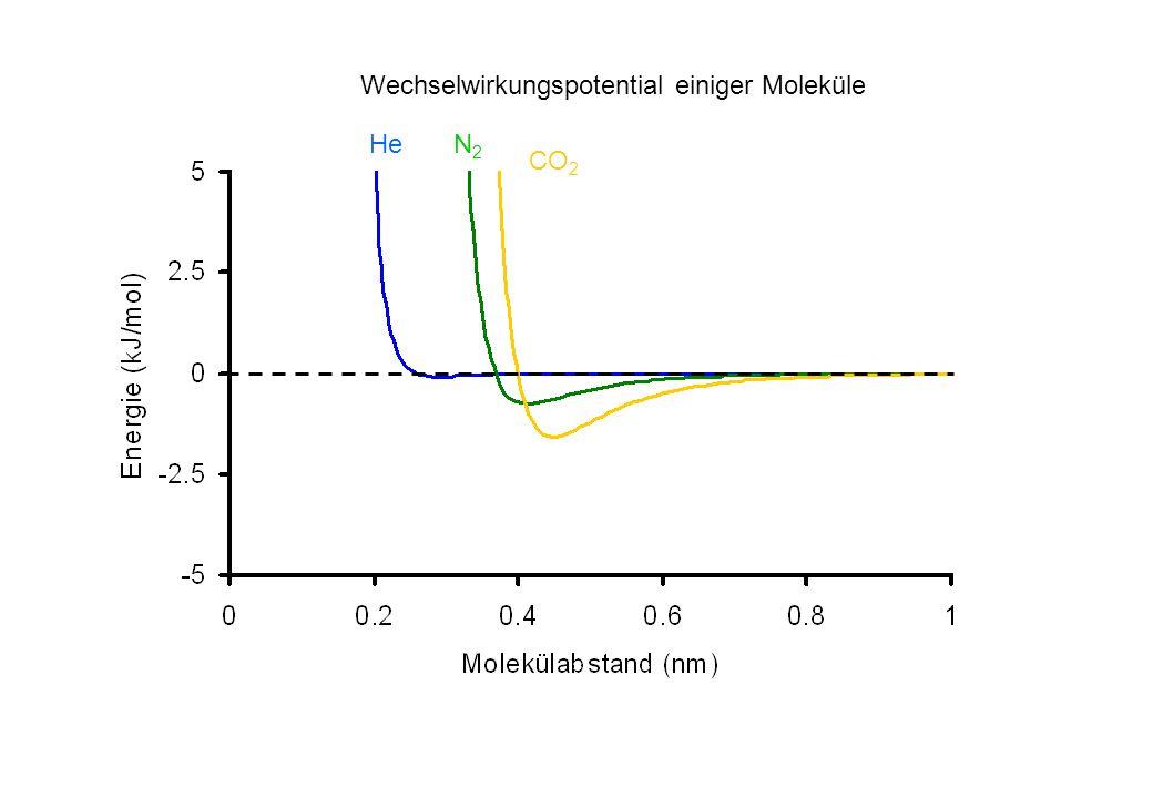 Wechselwirkungspotential einiger Moleküle