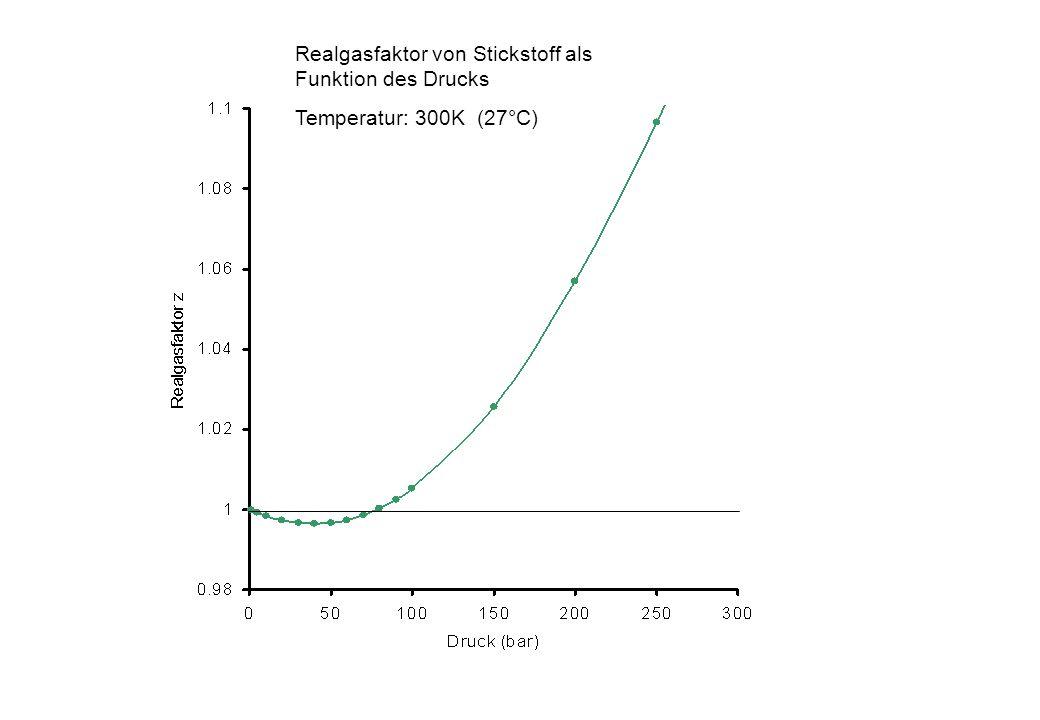 Realgasfaktor von Stickstoff als Funktion des Drucks