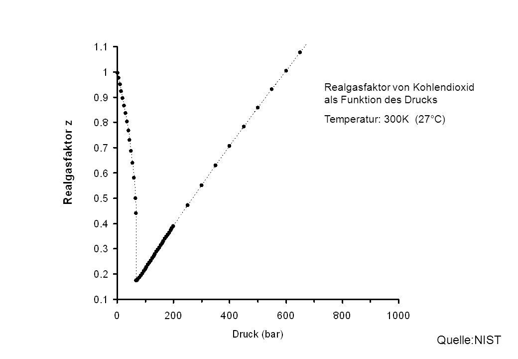 Quelle:NIST Realgasfaktor von Kohlendioxid als Funktion des Drucks