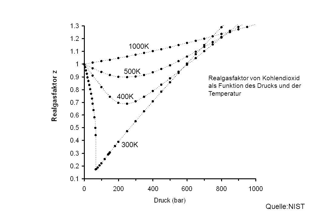 1000K 500K. Realgasfaktor von Kohlendioxid als Funktion des Drucks und der Temperatur. 400K. 300K.