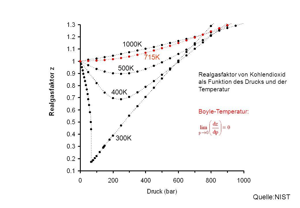 1000K 715K. 500K. Realgasfaktor von Kohlendioxid als Funktion des Drucks und der Temperatur. 400K.