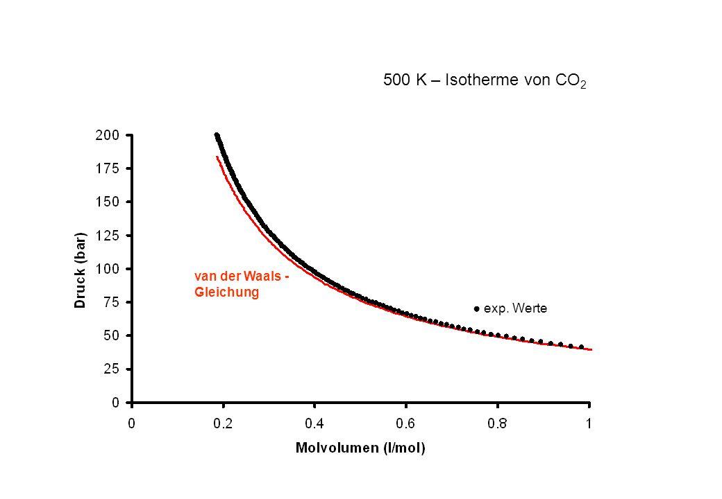 500 K – Isotherme von CO2 van der Waals -Gleichung ● exp. Werte