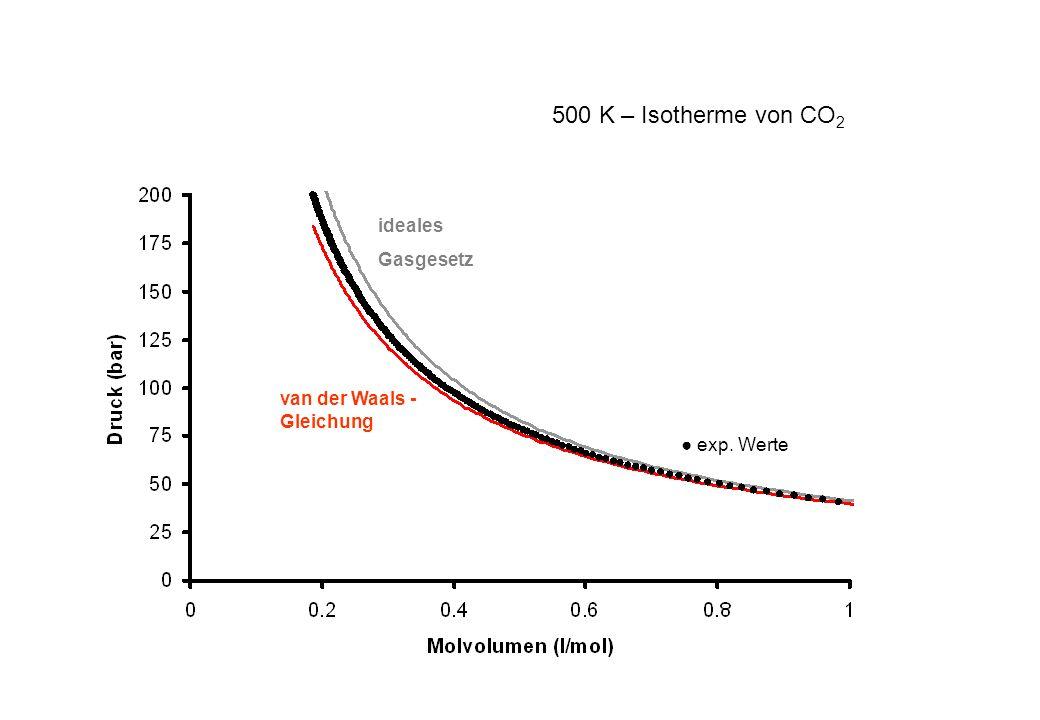 500 K – Isotherme von CO2 ideales Gasgesetz van der Waals -Gleichung