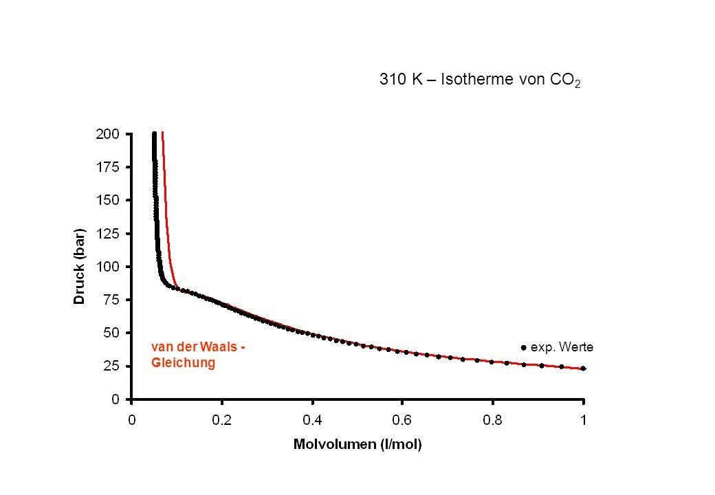 310 K – Isotherme von CO2 van der Waals -Gleichung ● exp. Werte