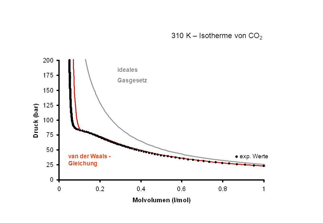 310 K – Isotherme von CO2 ideales Gasgesetz van der Waals -Gleichung
