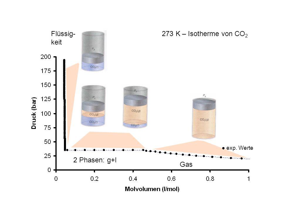 Flüssig-keit 273 K – Isotherme von CO2 ● exp. Werte 2 Phasen: g+l Gas