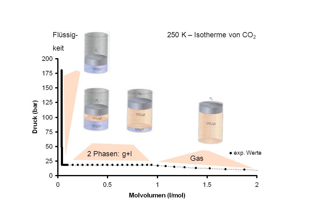 Flüssig- keit Gas 2 Phasen: g+l 250 K – Isotherme von CO2 ● exp. Werte