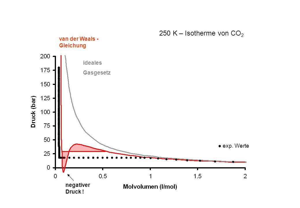 250 K – Isotherme von CO2 van der Waals -Gleichung ideales Gasgesetz