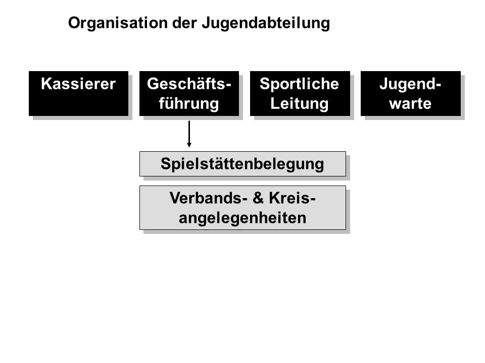 Spielstättenbelegung Verbands- & Kreis-angelegenheiten