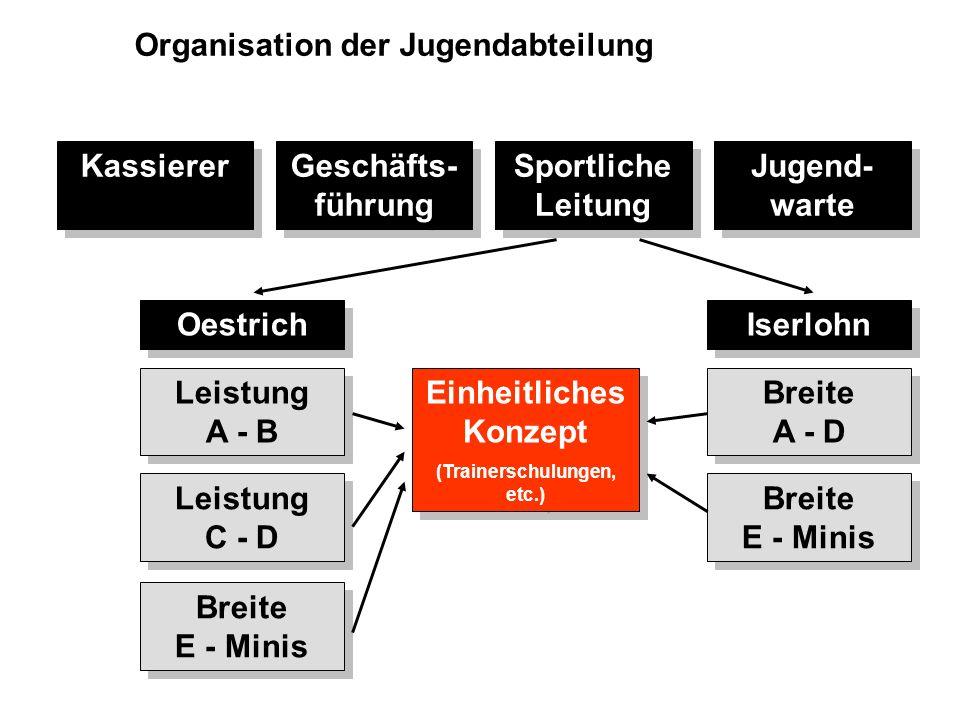 Einheitliches Konzept (Trainerschulungen, etc.)
