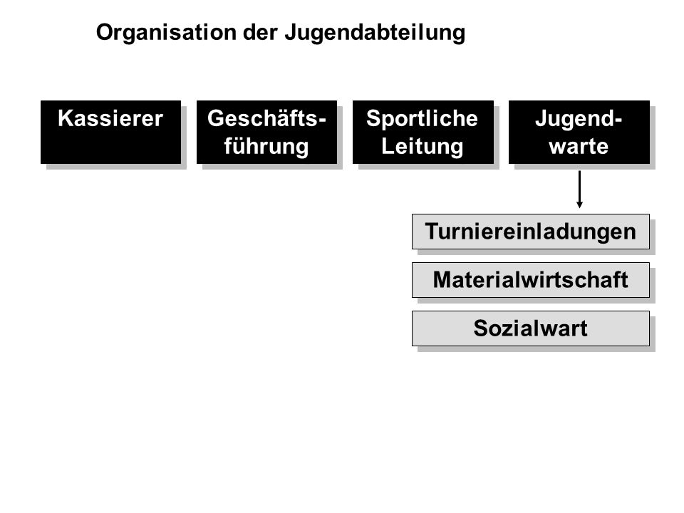 Organisation der Jugendabteilung