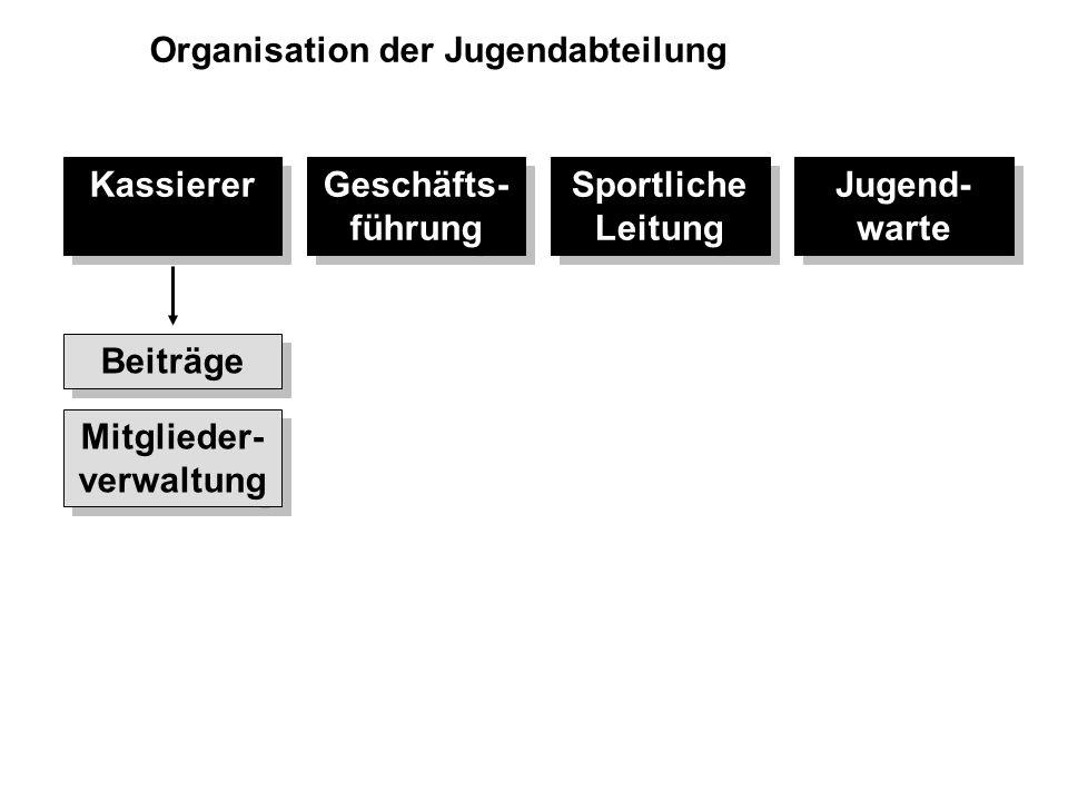 Mitglieder- verwaltung