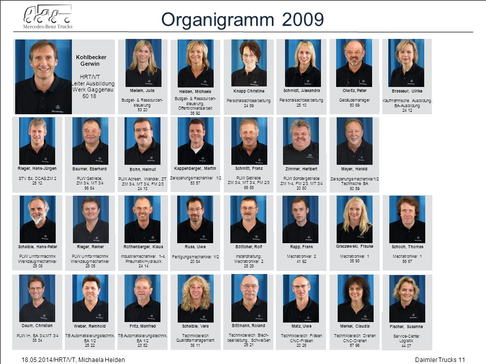 Organigramm 2009 31.03.2017/HRT/VT, Michaela Heiden Kohlbecker Gerwin