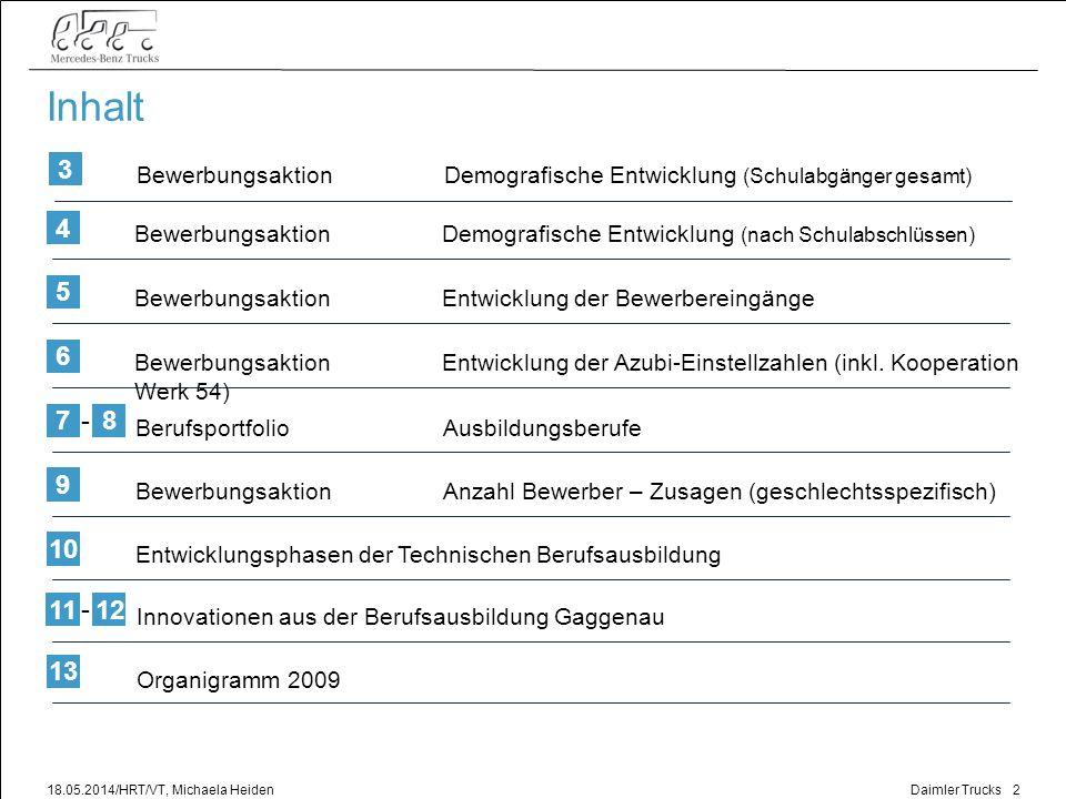 Inhalt 3. Bewerbungsaktion Demografische Entwicklung (Schulabgänger gesamt) 4.