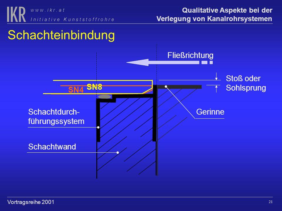 Schachteinbindung Fließrichtung Stoß oder Sohlsprung SN8 Gerinne SN4